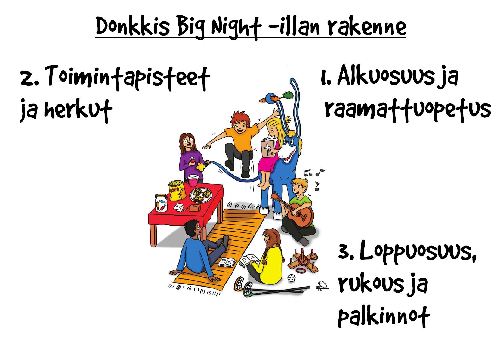 Kuvassa Donkkis Big Night -illan rakenne.